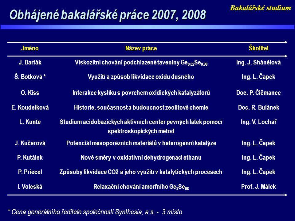 Obhájené bakalářské práce 2007, 2008