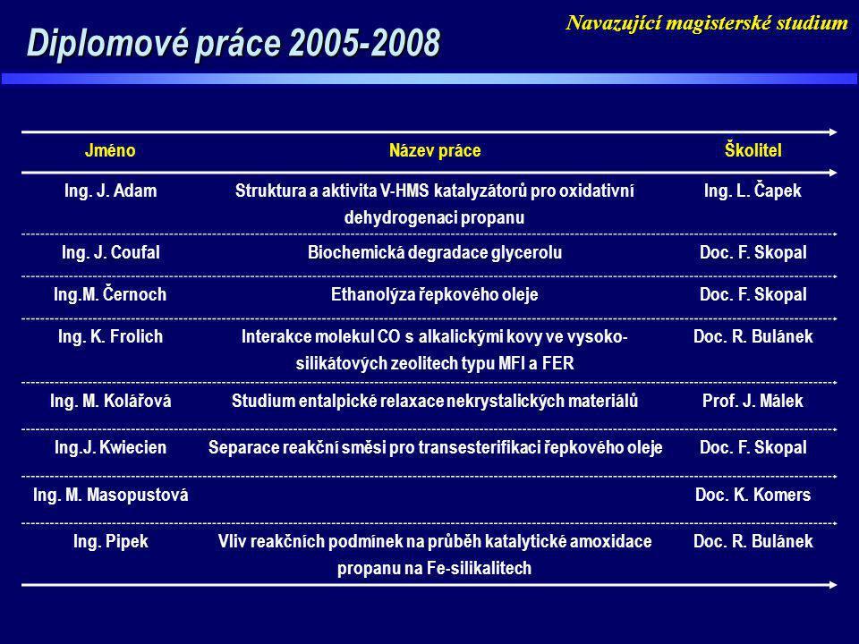 Diplomové práce 2005-2008 Navazující magisterské studium Jméno