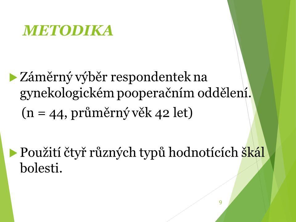 METODIKA Záměrný výběr respondentek na gynekologickém pooperačním oddělení. (n = 44, průměrný věk 42 let)