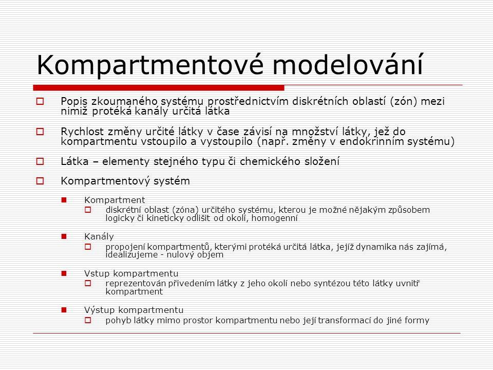 Kompartmentové modelování
