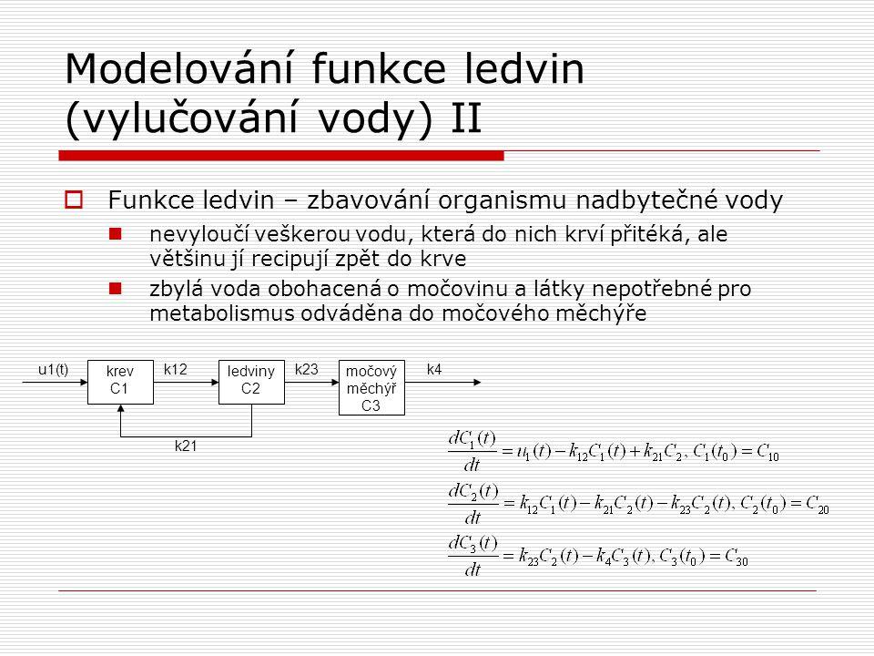 Modelování funkce ledvin (vylučování vody) II