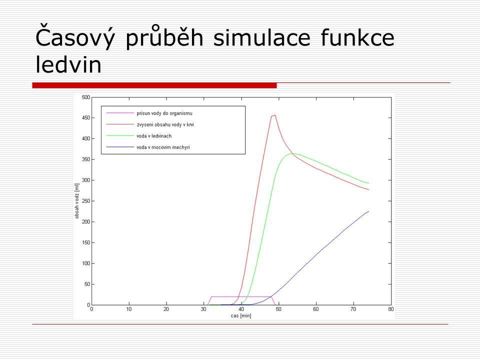 Časový průběh simulace funkce ledvin