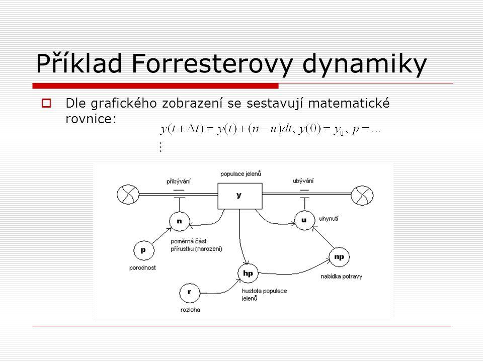 Příklad Forresterovy dynamiky