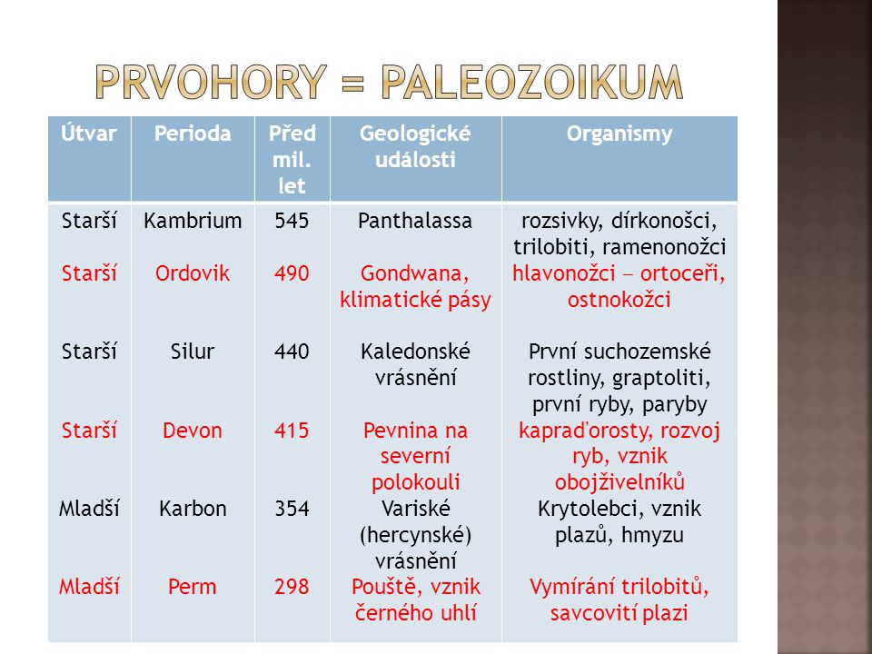 PRVOHORY = PALEOZOIKUM