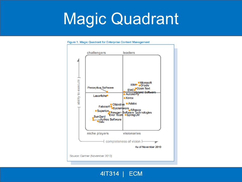 Magic Quadrant 4IT314 | ECM * *