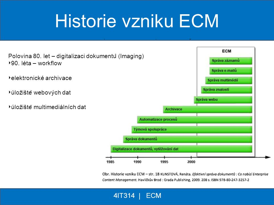 Historie vzniku ECM 4IT314 | ECM * *
