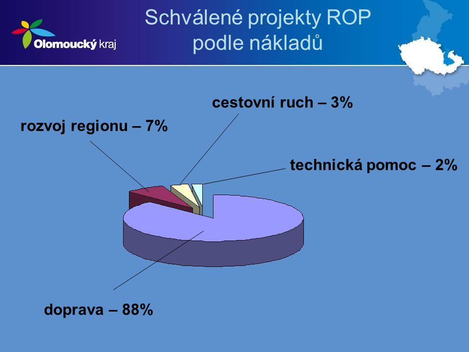 Schválené projekty ROP podle nákladů