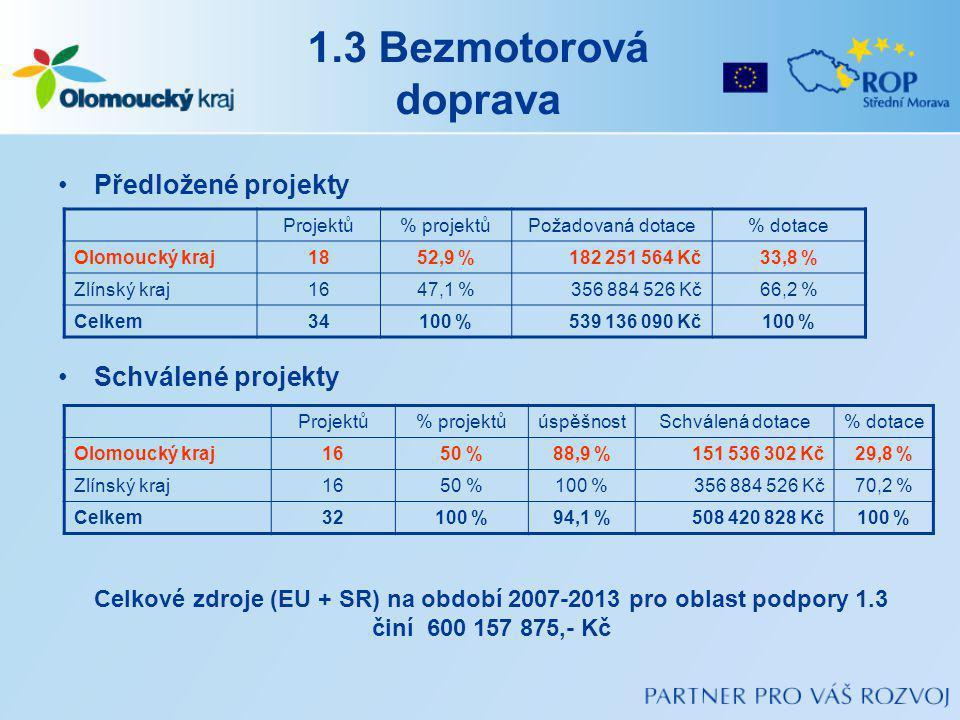 Celkové zdroje (EU + SR) na období 2007-2013 pro oblast podpory 1.3