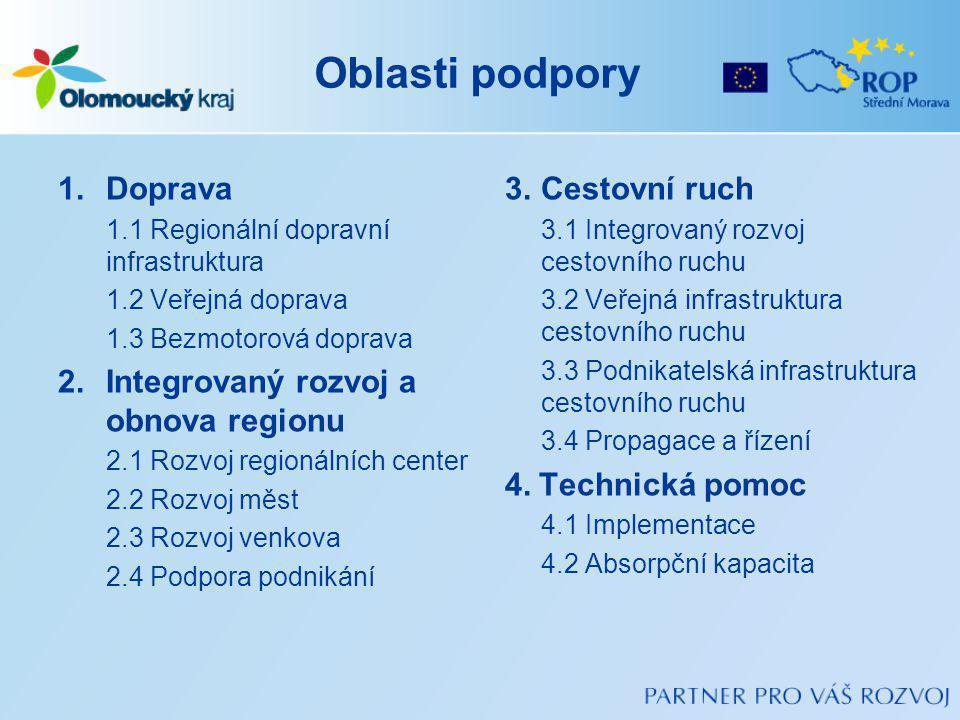 Oblasti podpory Doprava Integrovaný rozvoj a obnova regionu