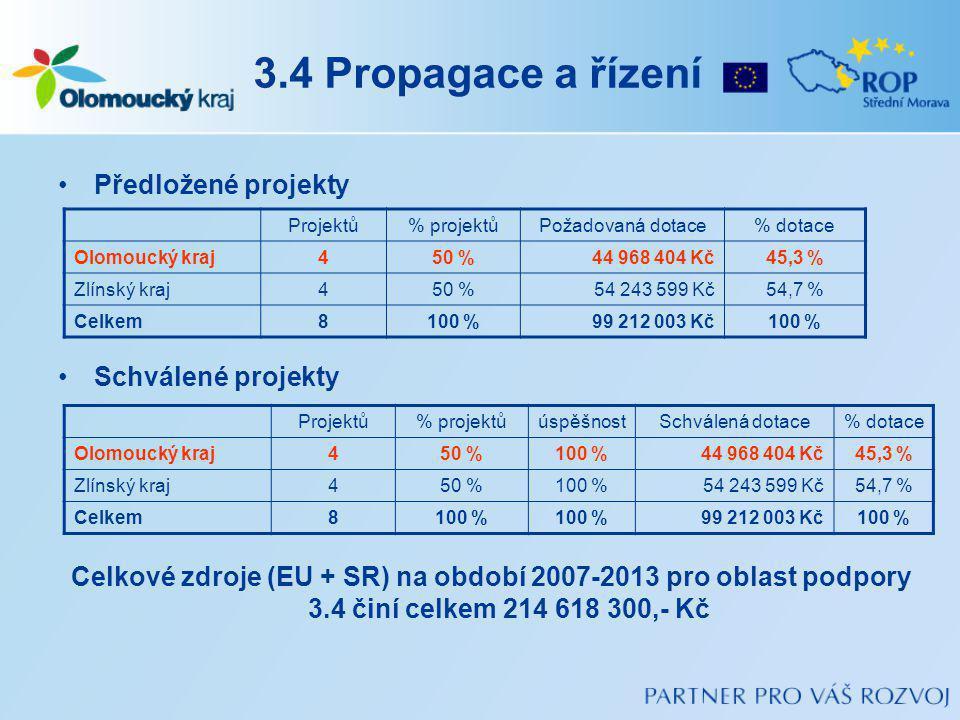 3.4 Propagace a řízení Předložené projekty Schválené projekty