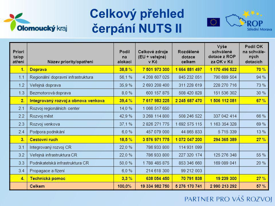 Celkový přehled čerpání NUTS II