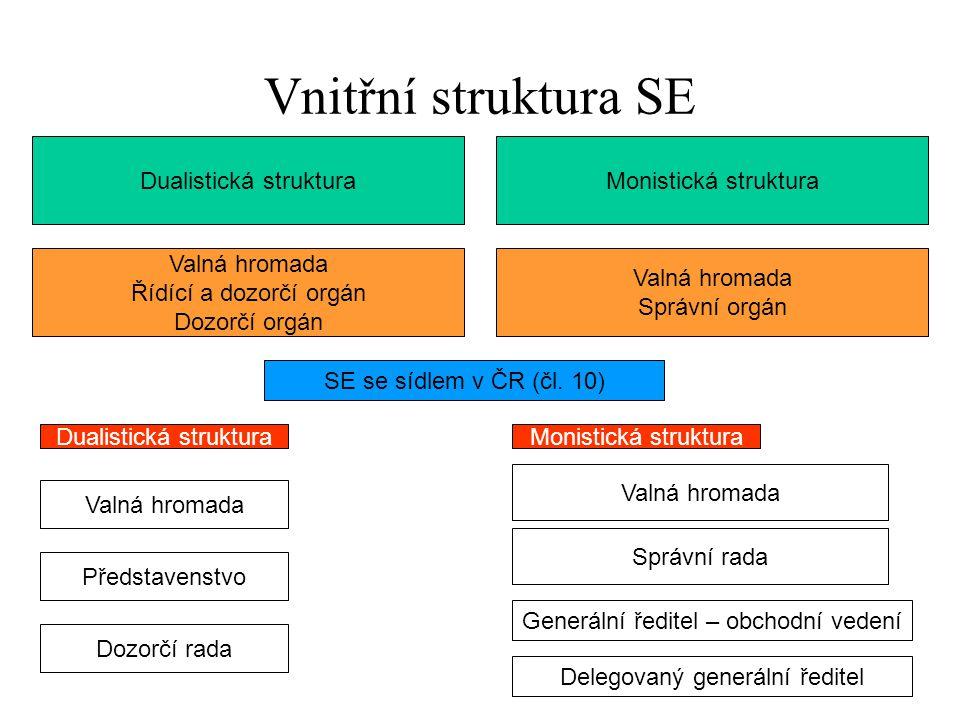 Vnitřní struktura SE Dualistická struktura Monistická struktura