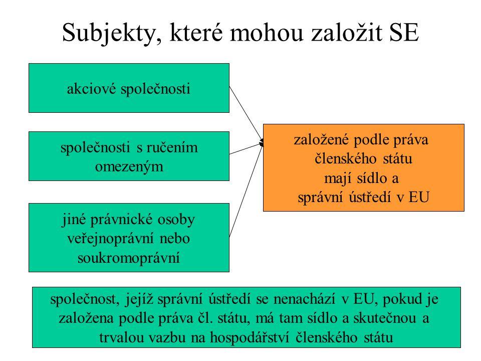 Subjekty, které mohou založit SE