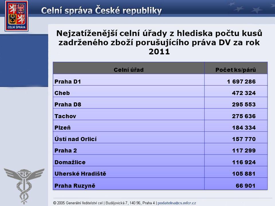Nejzatíženější celní úřady z hlediska počtu kusů zadrženého zboží porušujícího práva DV za rok 2011
