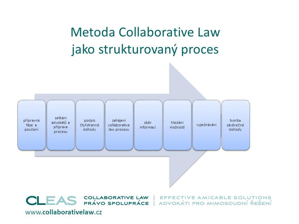 Metoda Collaborative Law jako strukturovaný proces