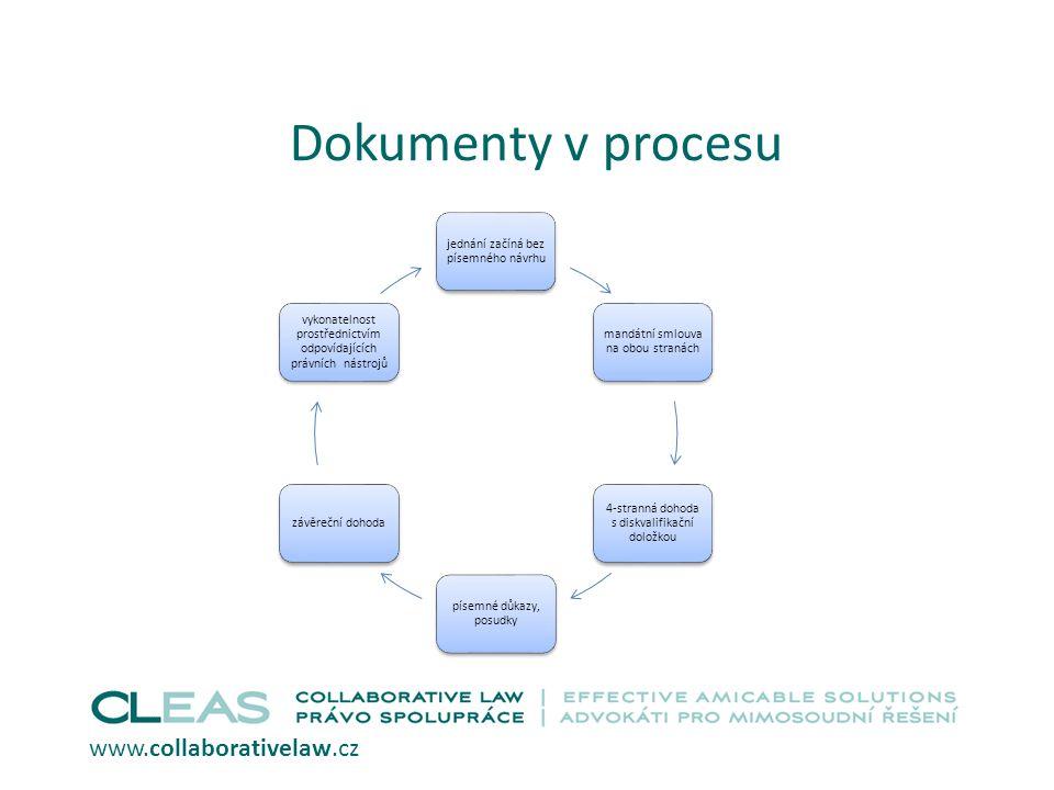 Dokumenty v procesu www.collaborativelaw.cz