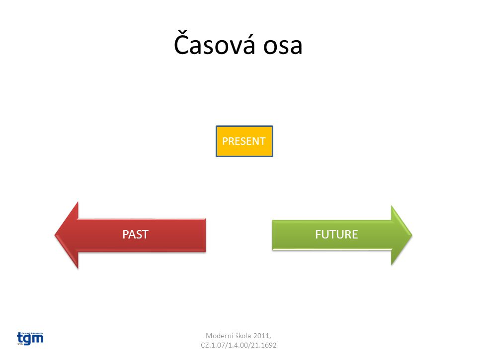 Časová osa PAST FUTURE PRESENT