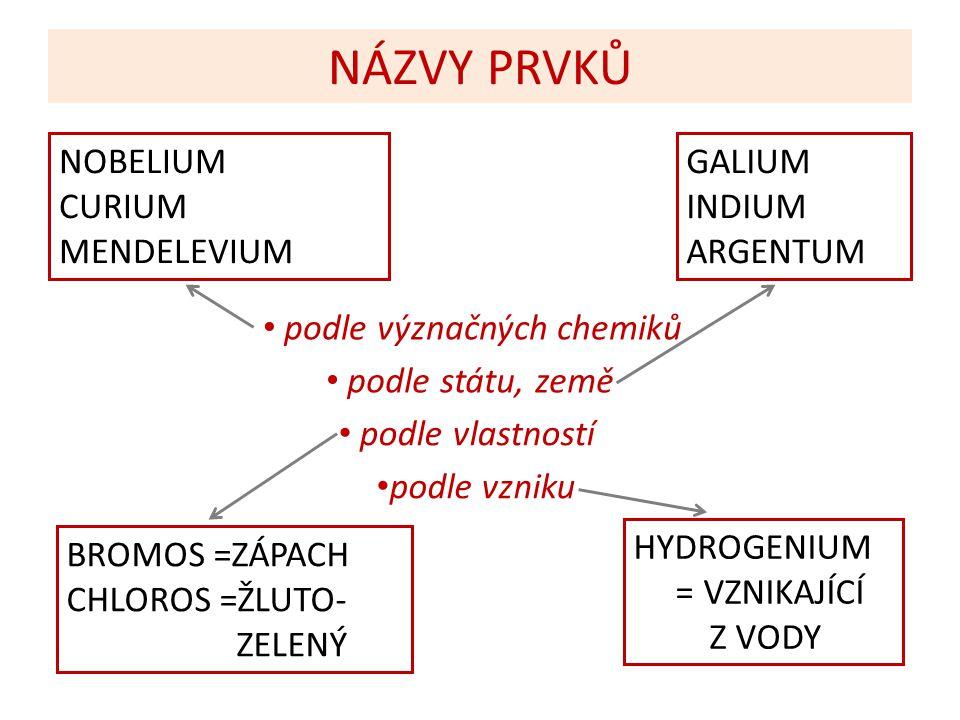 NÁZVY PRVKŮ NOBELIUM CURIUM MENDELEVIUM GALIUM INDIUM ARGENTUM