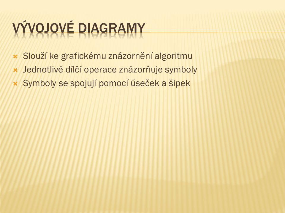 Vývojové diagramy Slouží ke grafickému znázornění algoritmu