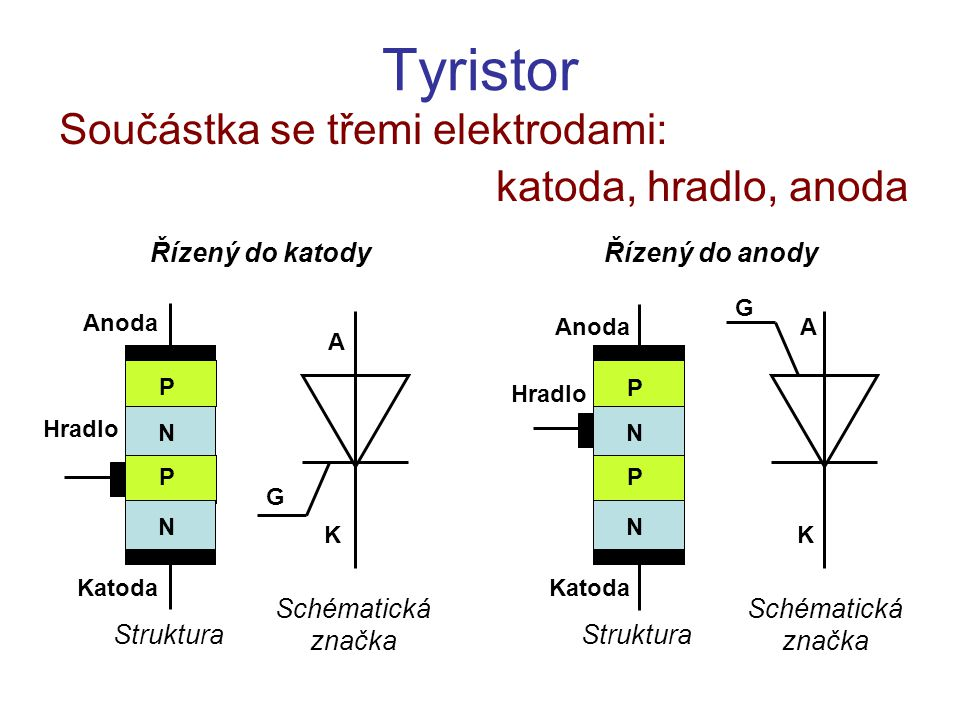 Tyristor Součástka se třemi elektrodami: katoda, hradlo, anoda