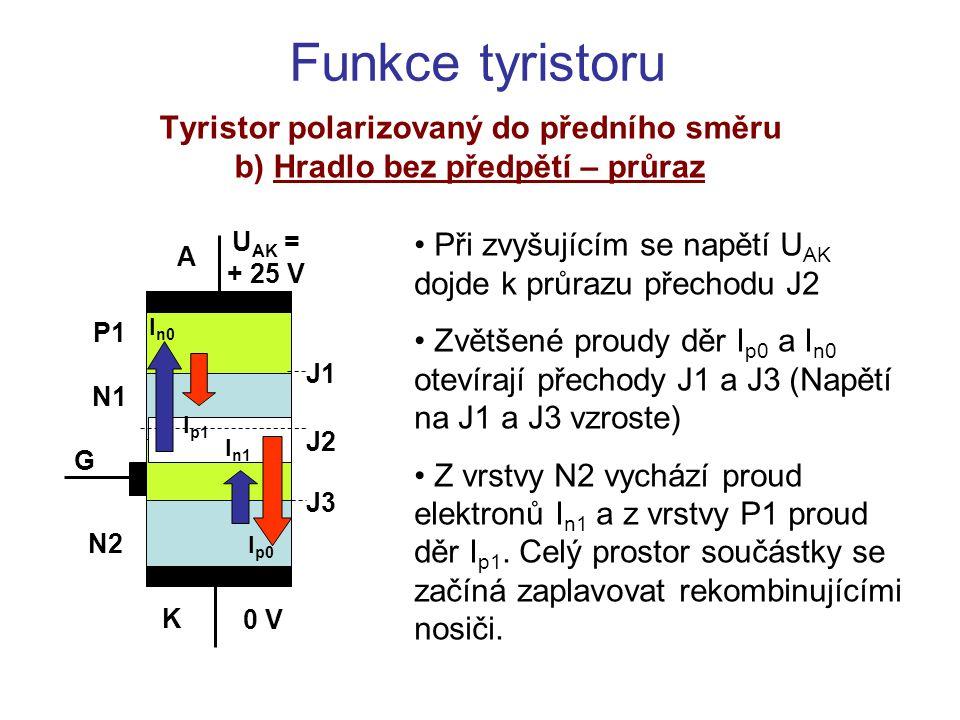 Funkce tyristoru Tyristor polarizovaný do předního směru