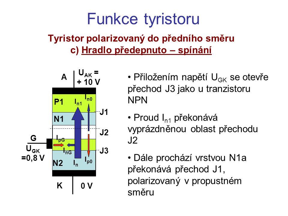 Tyristor polarizovaný do předního směru c) Hradlo předepnuto – spínání