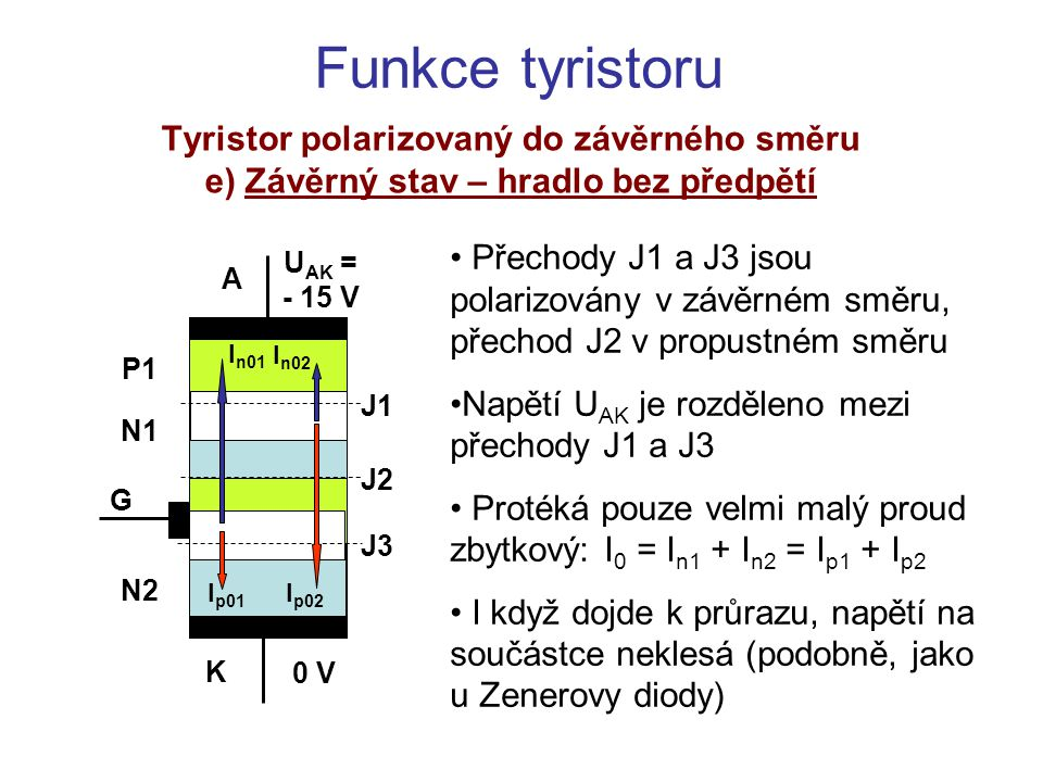 Funkce tyristoru Tyristor polarizovaný do závěrného směru