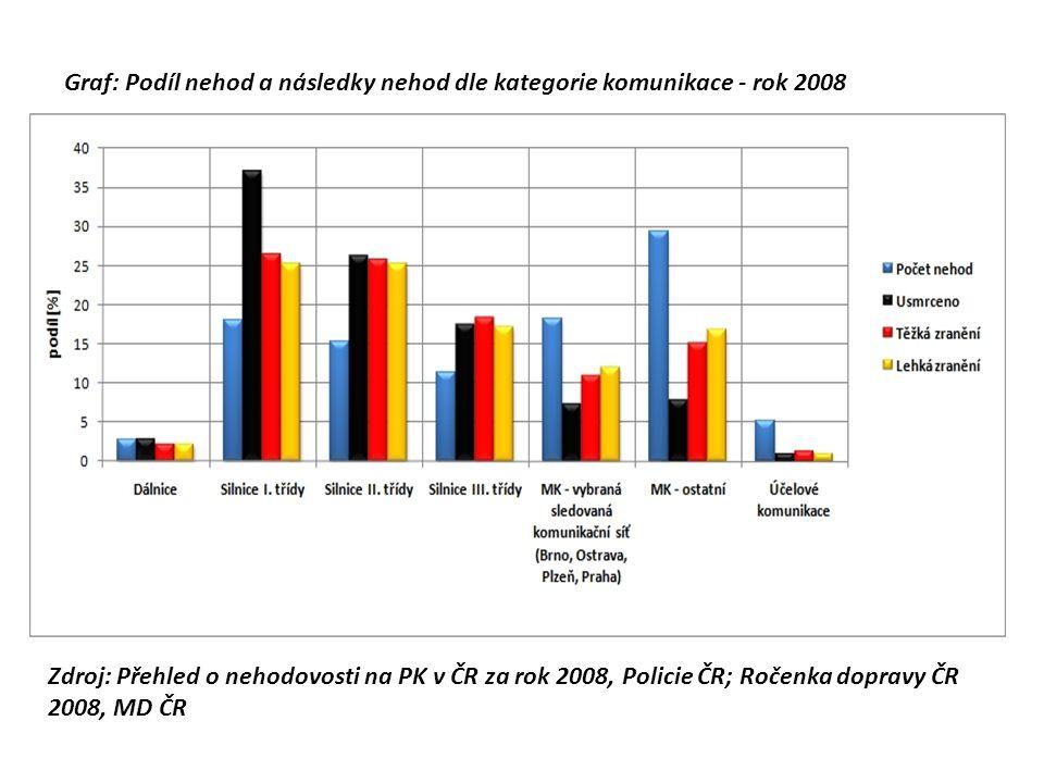 Graf: Podíl nehod a následky nehod dle kategorie komunikace - rok 2008