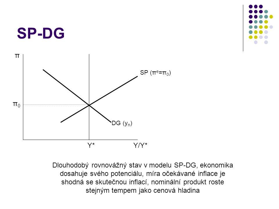 SP-DG π. SP (πe=π0) π0. DG (yn) Y* Y/Y*