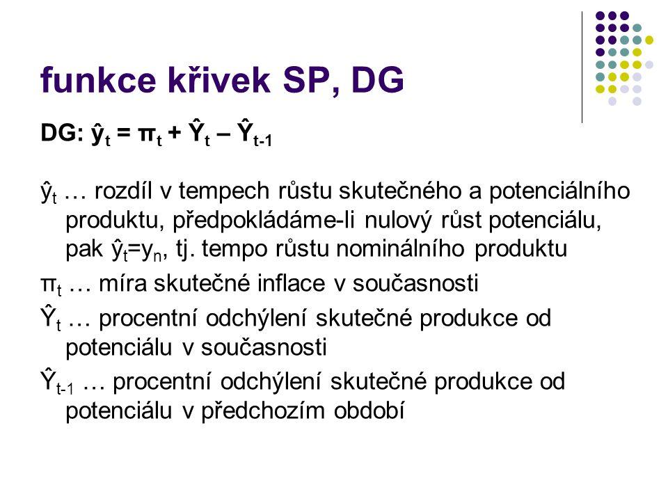 funkce křivek SP, DG DG: ŷt = πt + Ŷt – Ŷt-1