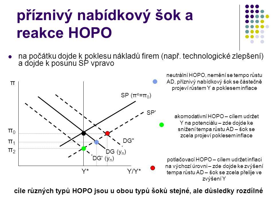 příznivý nabídkový šok a reakce HOPO