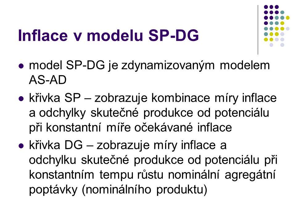 Inflace v modelu SP-DG model SP-DG je zdynamizovaným modelem AS-AD