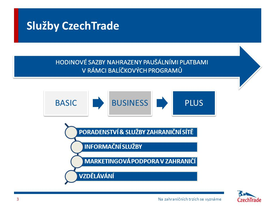Služby CzechTrade BASIC BUSINESS PLUS