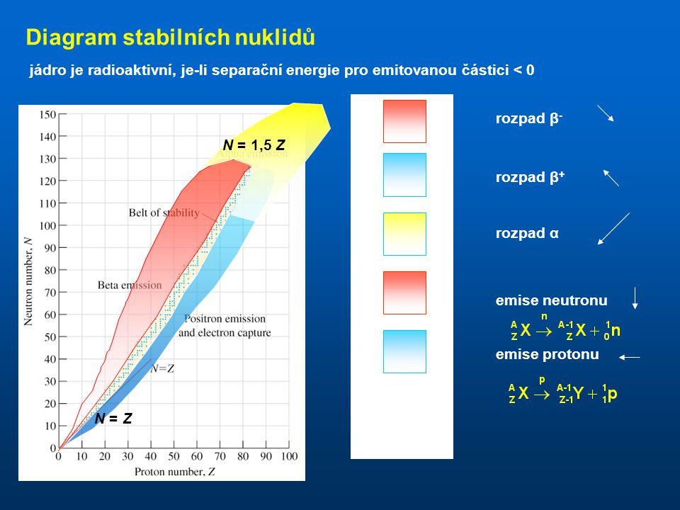 Diagram stabilních nuklidů