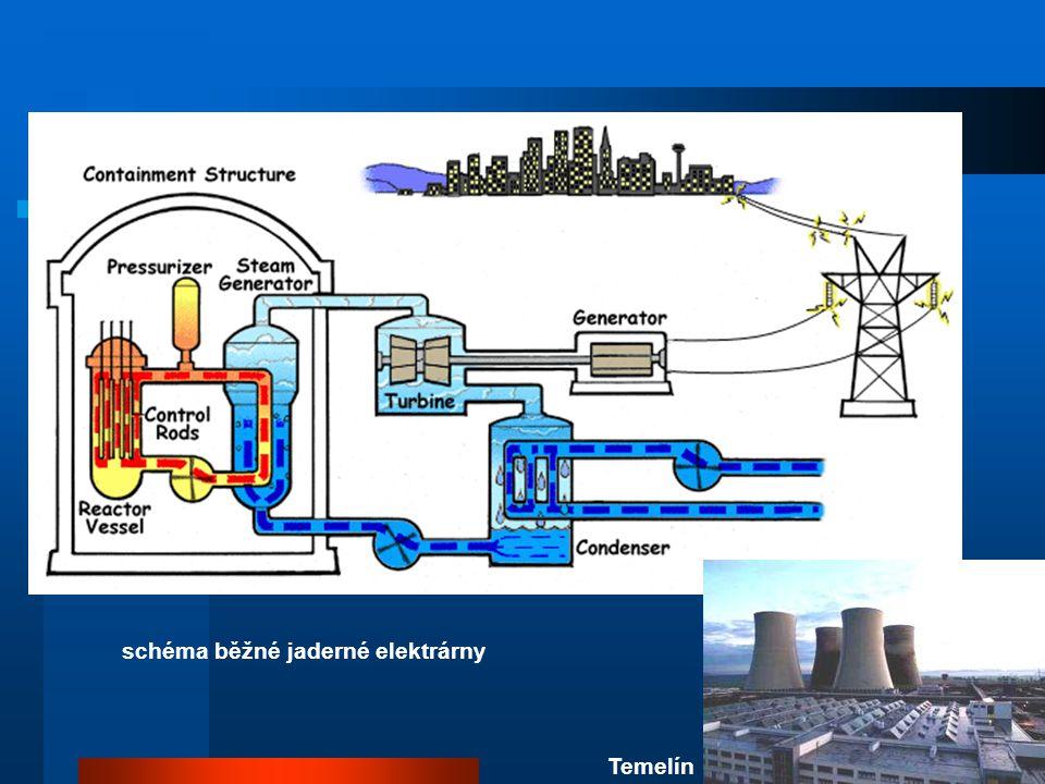 schéma běžné jaderné elektrárny