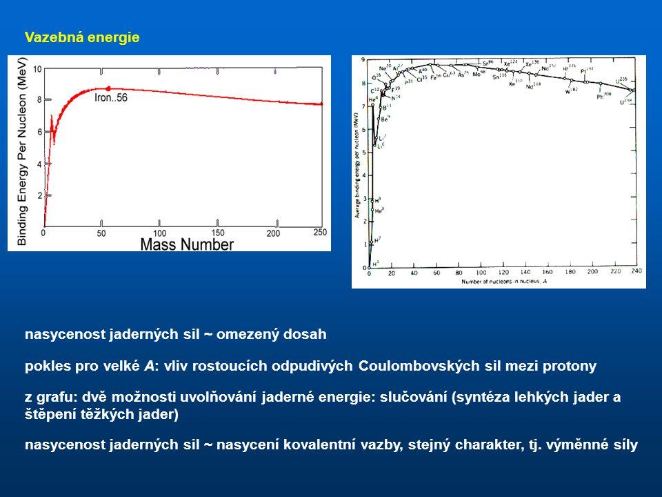 Vazebná energie nasycenost jaderných sil ~ omezený dosah. pokles pro velké A: vliv rostoucích odpudivých Coulombovských sil mezi protony.