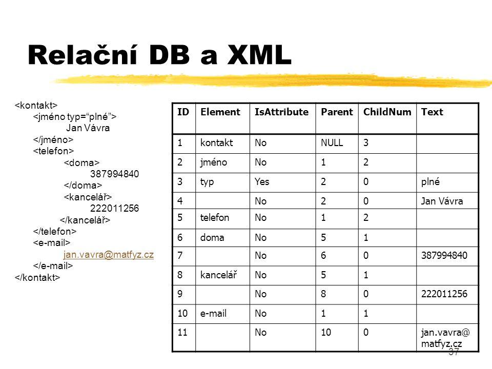 Relační DB a XML <kontakt> <jméno typ= plné > Jan Vávra