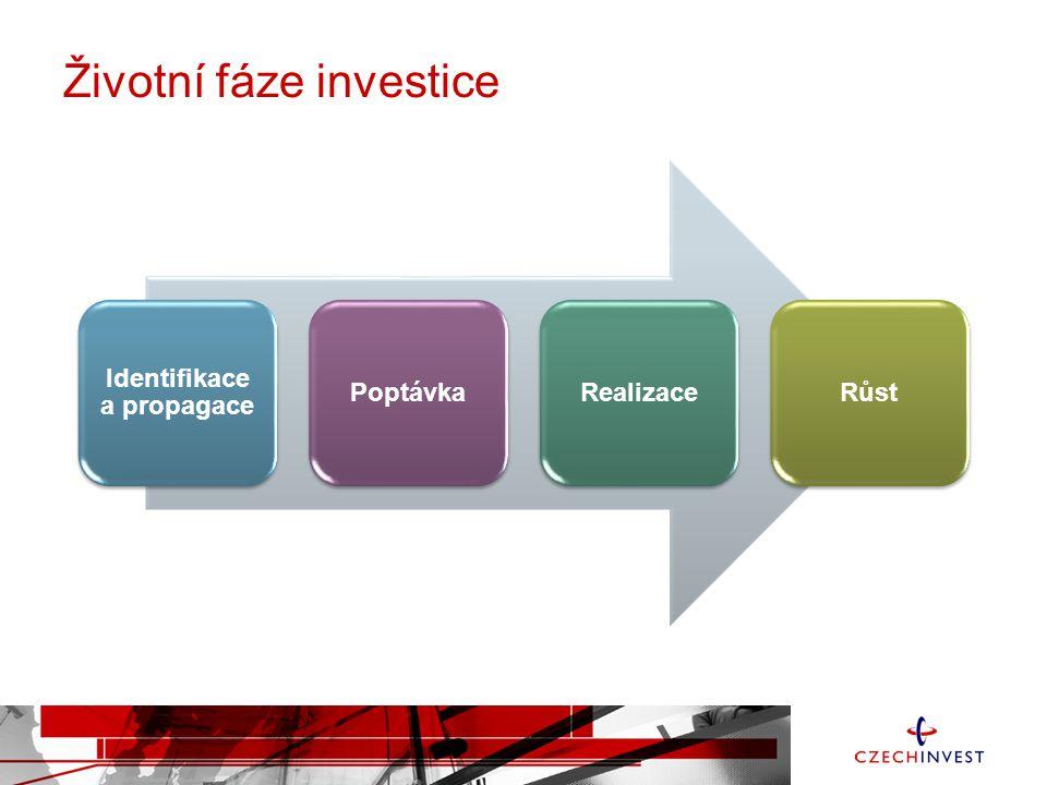 Životní fáze investice
