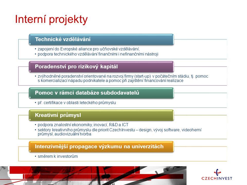 Interní projekty Technické vzdělávání Poradenství pro rizikový kapitál