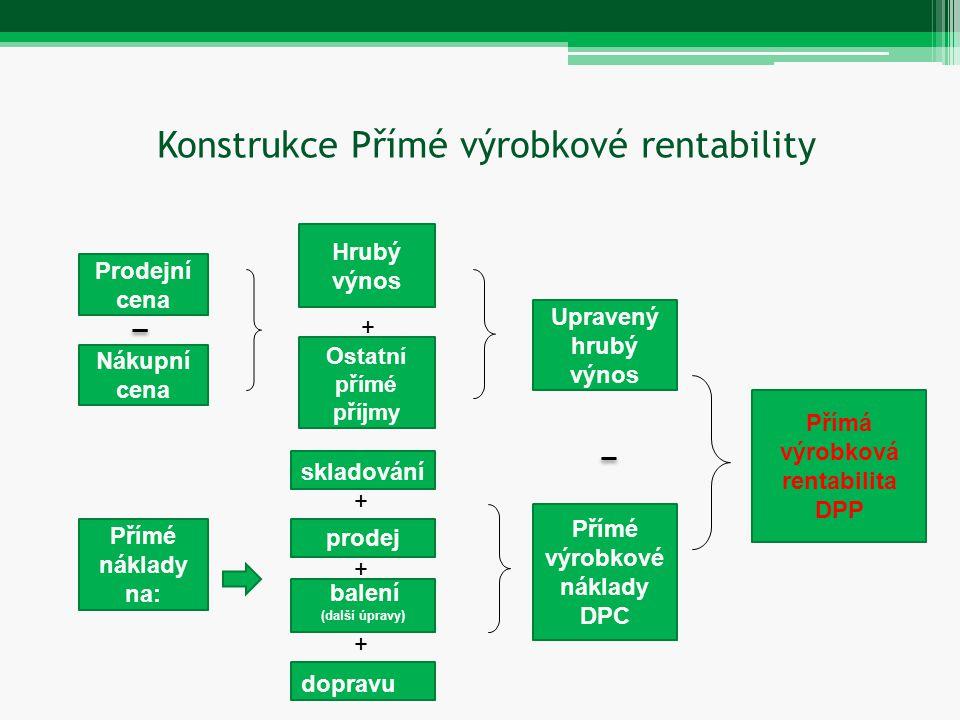 Konstrukce Přímé výrobkové rentability