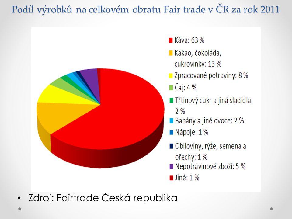 Podíl výrobků na celkovém obratu Fair trade v ČR za rok 2011