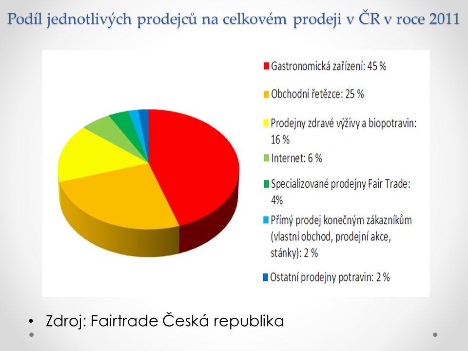 Podíl jednotlivých prodejců na celkovém prodeji v ČR v roce 2011