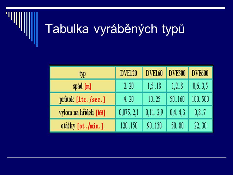 Tabulka vyráběných typů