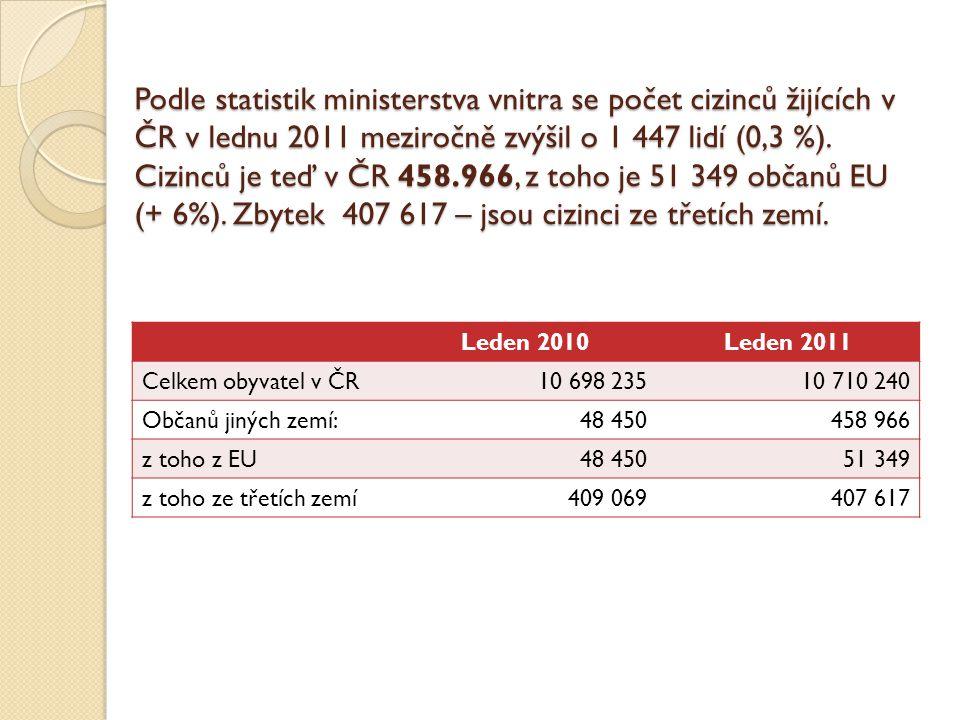 Podle statistik ministerstva vnitra se počet cizinců žijících v ČR v lednu 2011 meziročně zvýšil o 1 447 lidí (0,3 %). Cizinců je teď v ČR 458.966, z toho je 51 349 občanů EU (+ 6%). Zbytek 407 617 – jsou cizinci ze třetích zemí.