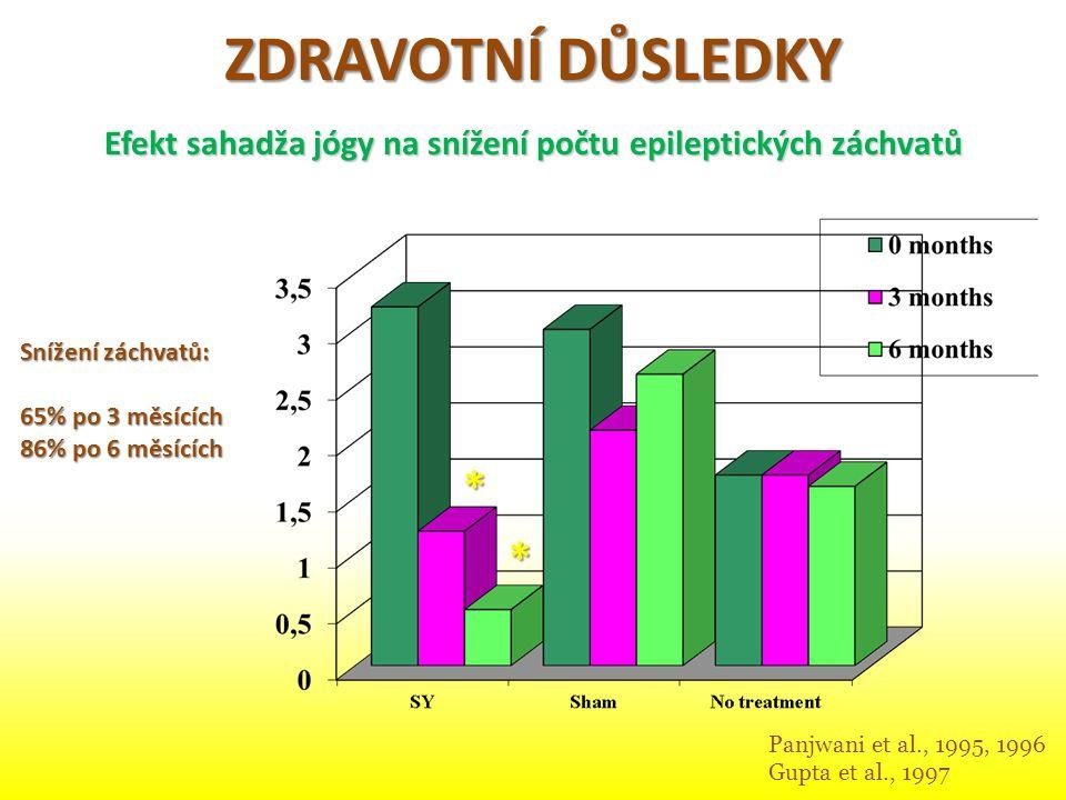 Efekt sahadža jógy na snížení počtu epileptických záchvatů