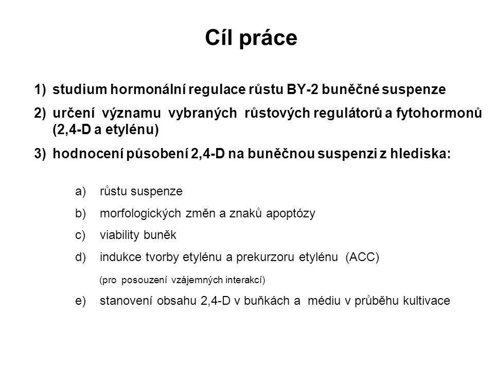 Cíl práce studium hormonální regulace růstu BY-2 buněčné suspenze
