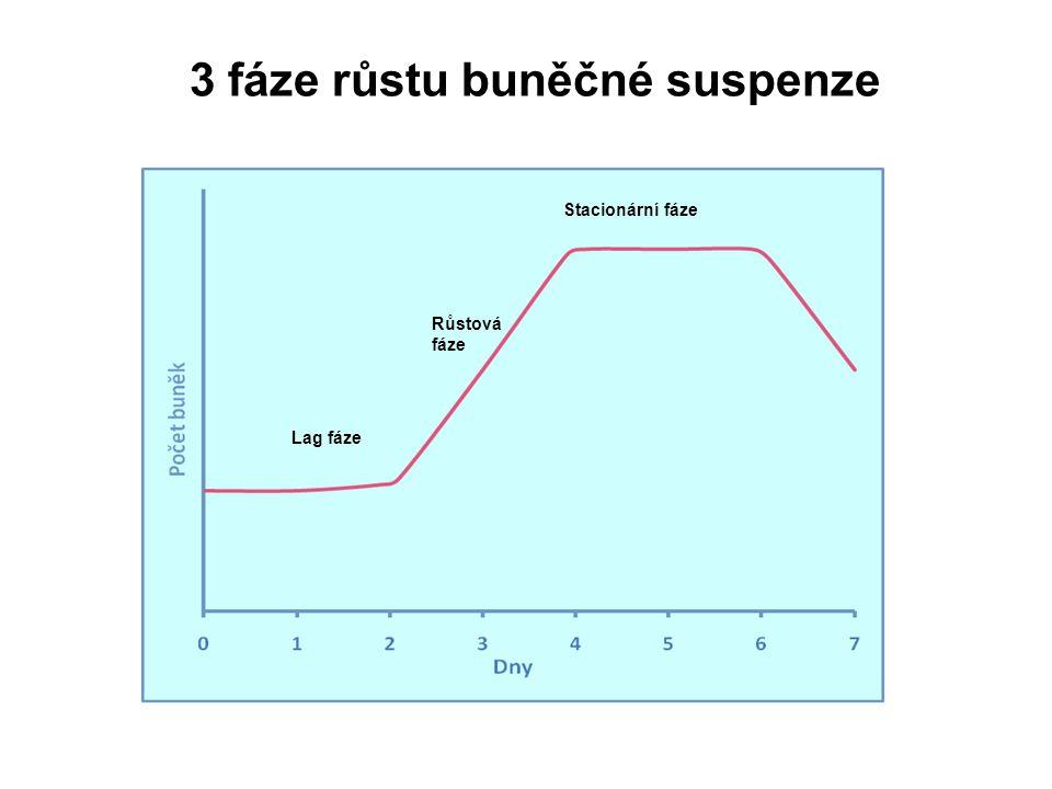 3 fáze růstu buněčné suspenze