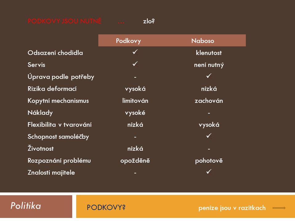 Politika PODKOVY PODKOVY JSOU NUTNÉ … zlo Podkovy Naboso
