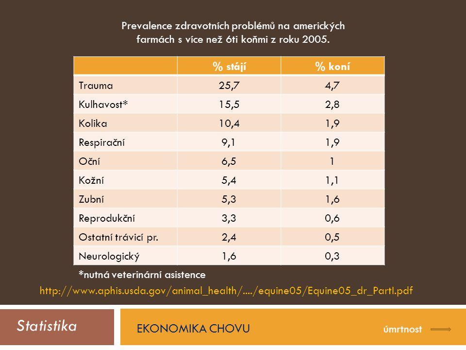 Statistika EKONOMIKA CHOVU