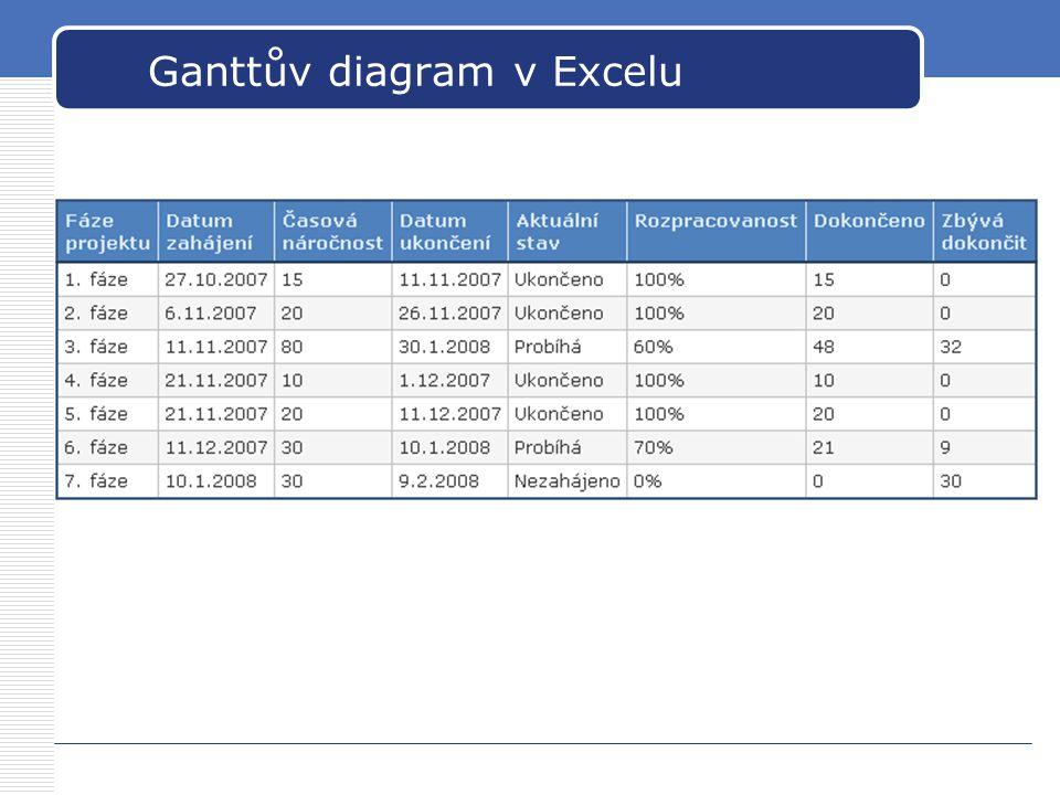 Ganttův diagram v Excelu